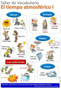 Weather in Spanish. Vocabulary quizzes