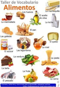 Vocabulary about Food in Spanish with quizzes.