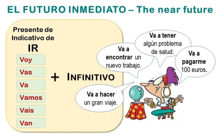IR A + INFINITIVE, an easy way to express future in Spanish
