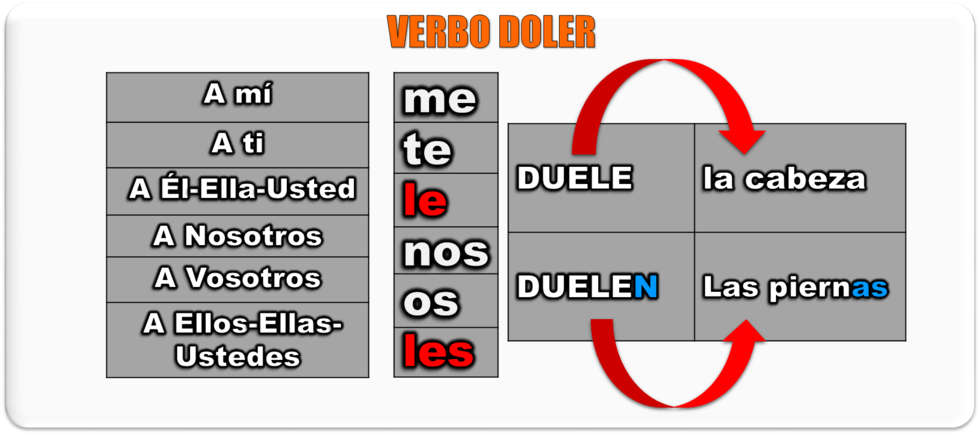 Verb DOLER in Spanish how it works