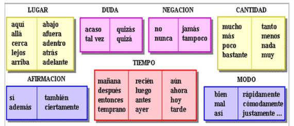 Spanish adverbs organized in groups