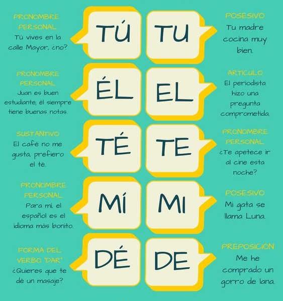El acento diacrítico en español
