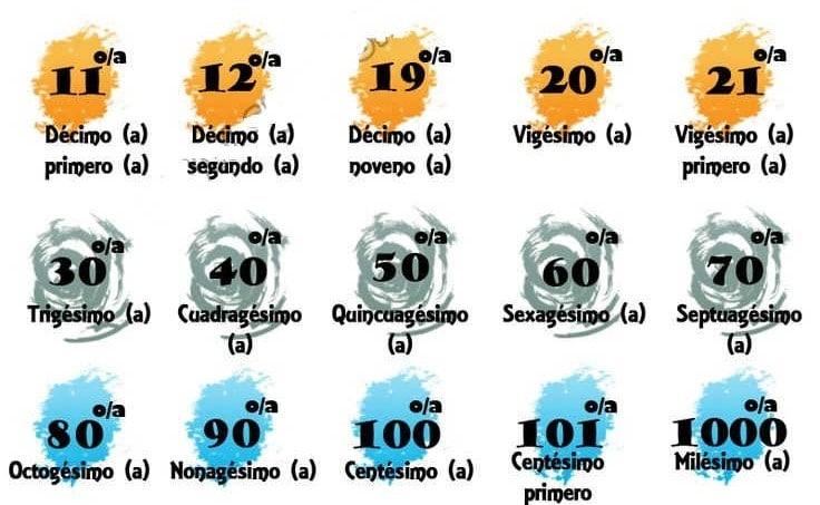 Big ordinal numbers in Spanish