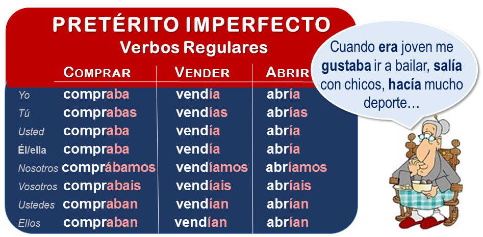 Imperfect tense Spanish: how it works.
