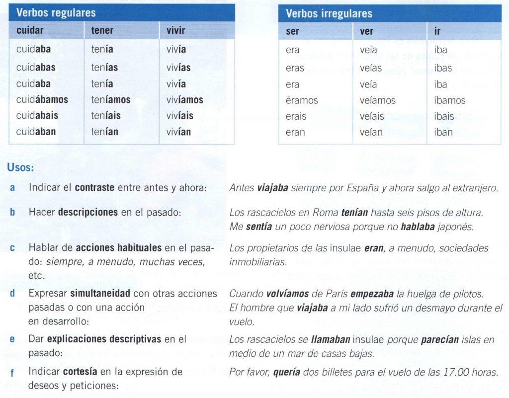 Conjugación y usos del pretérito imperfecto de subjuntivo.