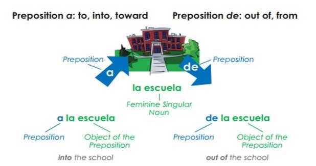 Spanish preposition of direction