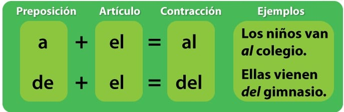 Spanish prepositions and contractions