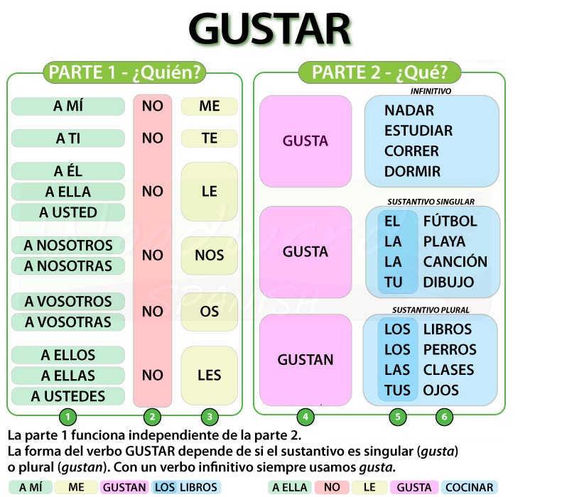 Verbs like GUSTAR (A2) Learn Spanish verbs and pronouns.
