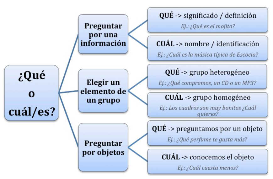 qué vs cuál differences in Spanish