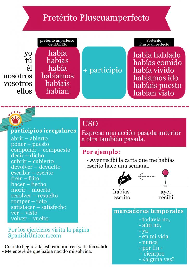 Usos y conjugación del pretérito pluscuamperfecto de subjuntivo