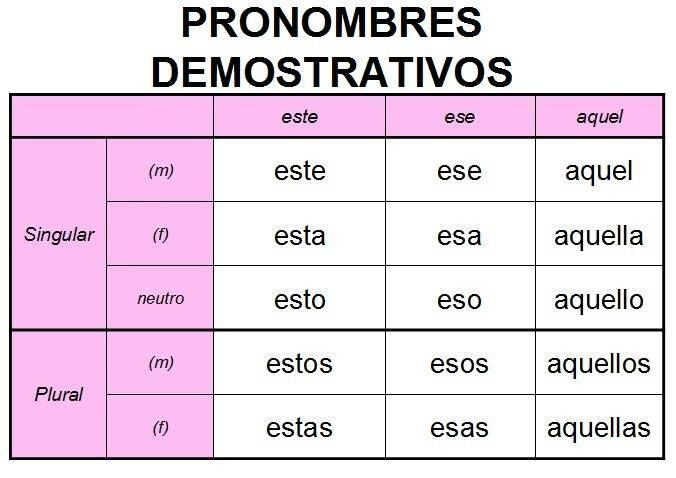 Demonstrative pronouns in Spanish