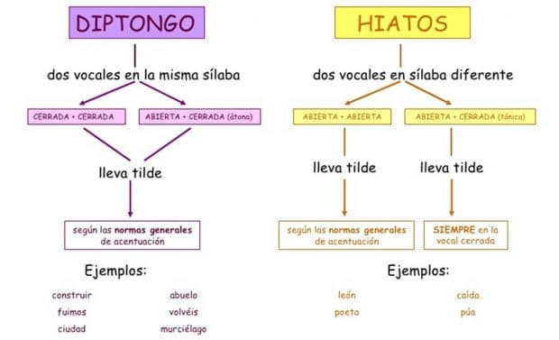 diphthongues, triphthongs and hiatos in Spanish