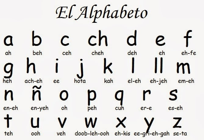 Spanish Alphabet Pronunciation Learn Spanish Now