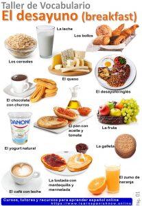 El desayuno vocabulario español
