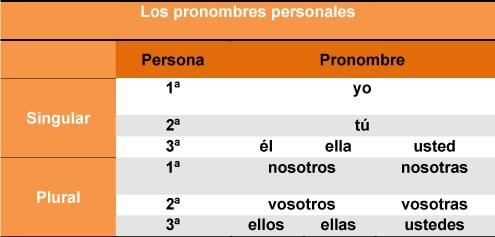 Pronombres personales de sujeto en español