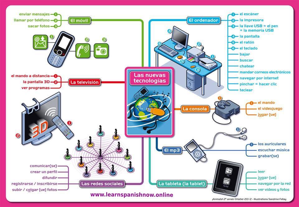 Vocabulario de las nuevas tecnologías en español